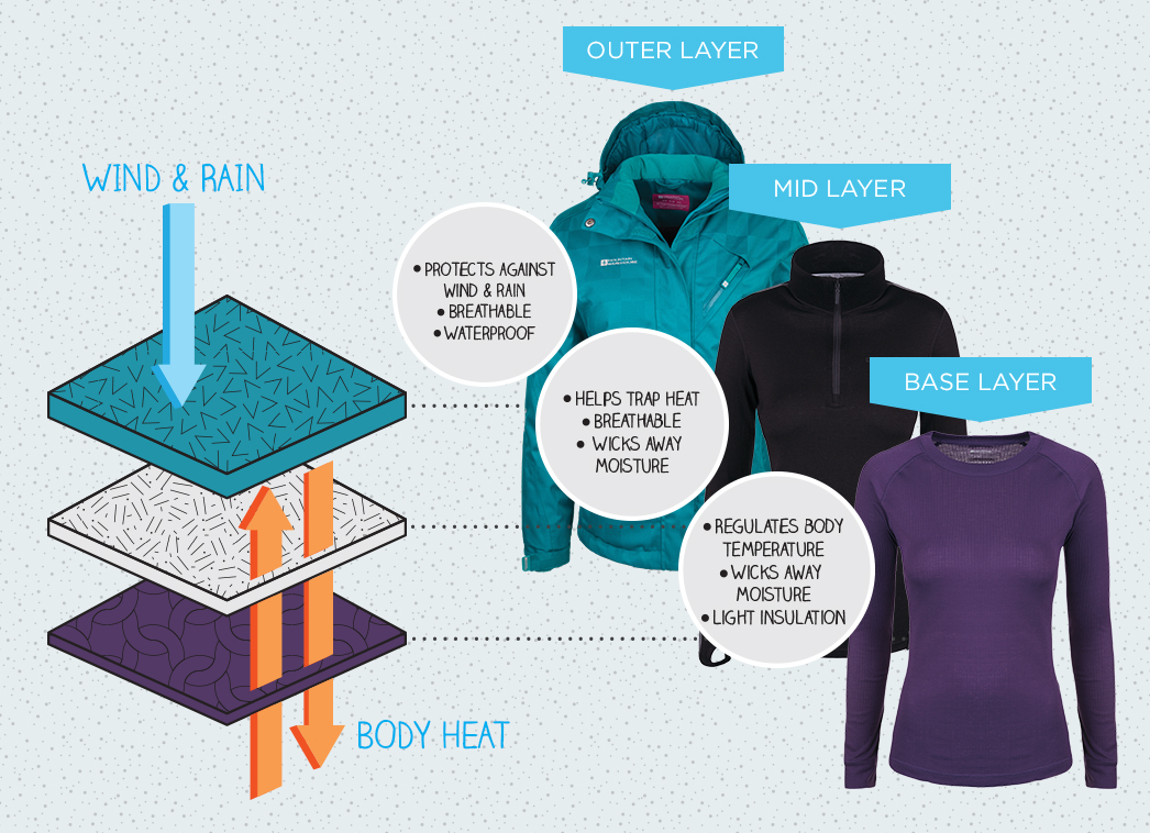 How To Dress Snowboarding, Snowboarding safety, online virtual snowboard school